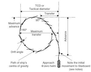 turning-circle