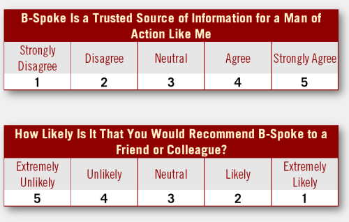 How Likely Is It That You Would Recommend B-Spoke to a Friend or Colleague? B-Spoke Is a Trusted Source of Information for a Man of Action Like Me